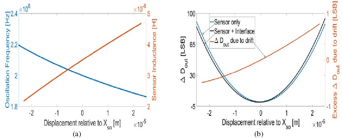 Fig. 3 the ratiometric read-out vs. displacement due to sensor nonlinearity, interface nonlinearity and drift , compared to a linear sensor.
