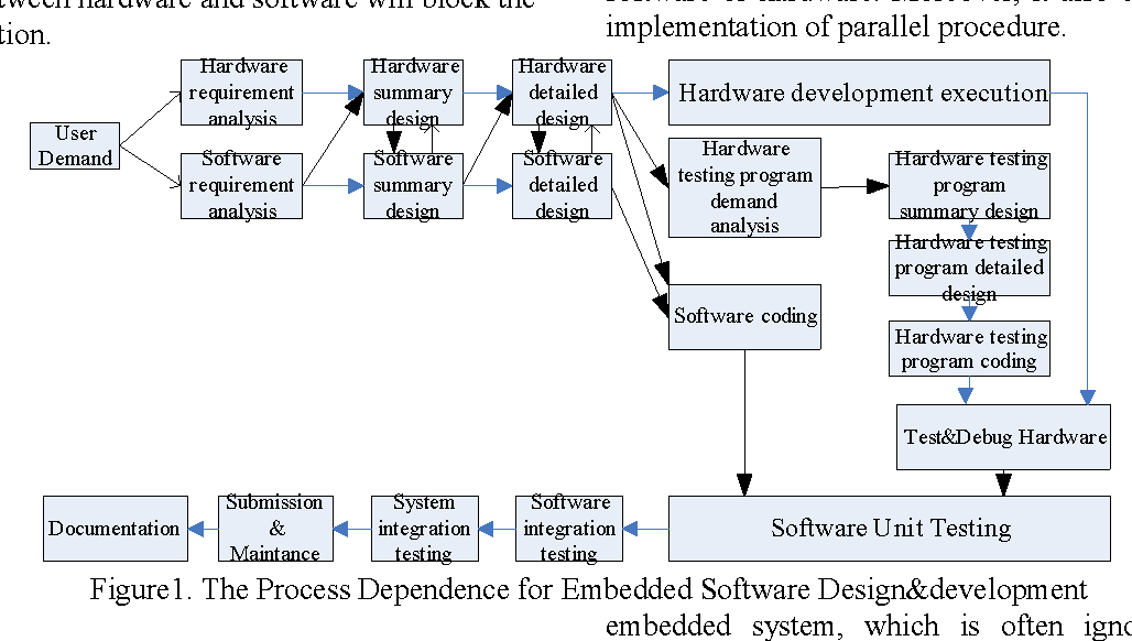 Adopting Cmm In Embedded Software Design And Development Semantic Scholar