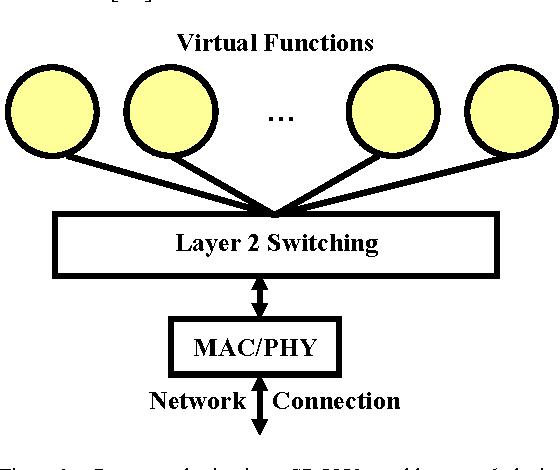 Single-root input/output virtualization - Semantic Scholar