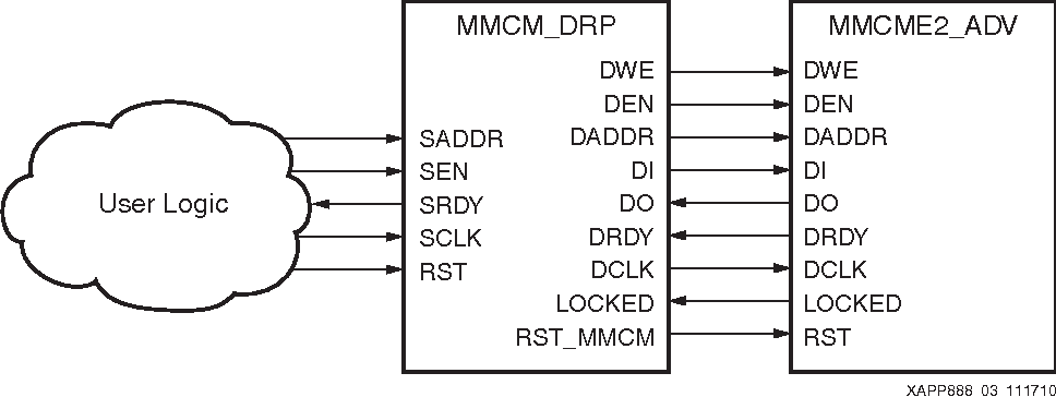 PDF] MMCM and PLL Dynamic Reconfiguration Application Note