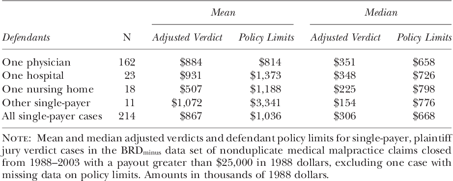 Do Defendants Pay What Juries Award? Post-Verdict Haircuts