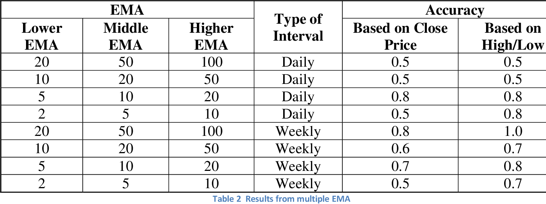 PDF] Stock Market Analysis - Semantic Scholar