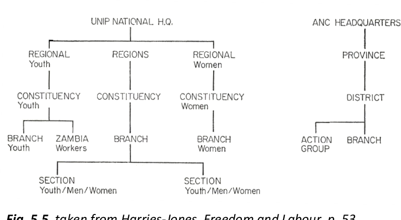 Fig. 5.5, taken from Harries-Jones, Freedom and Labour, p. 53