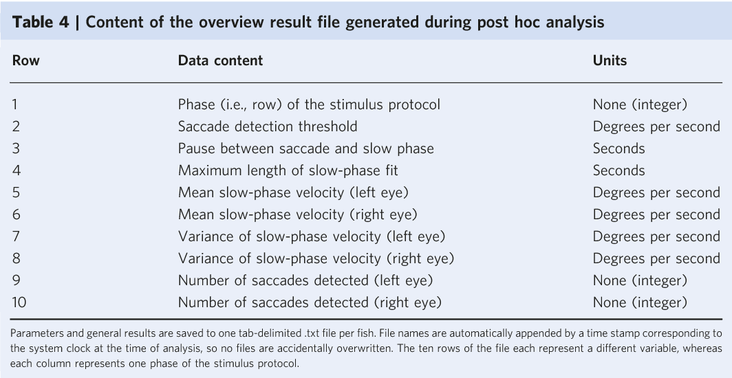 Table 4 from Evoking and tracking zebrafish eye movement in