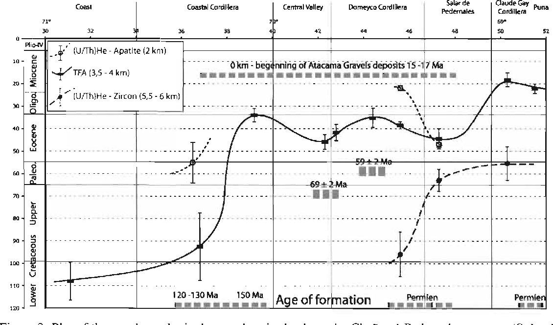PDF] Thermochronological data and denudation history along a