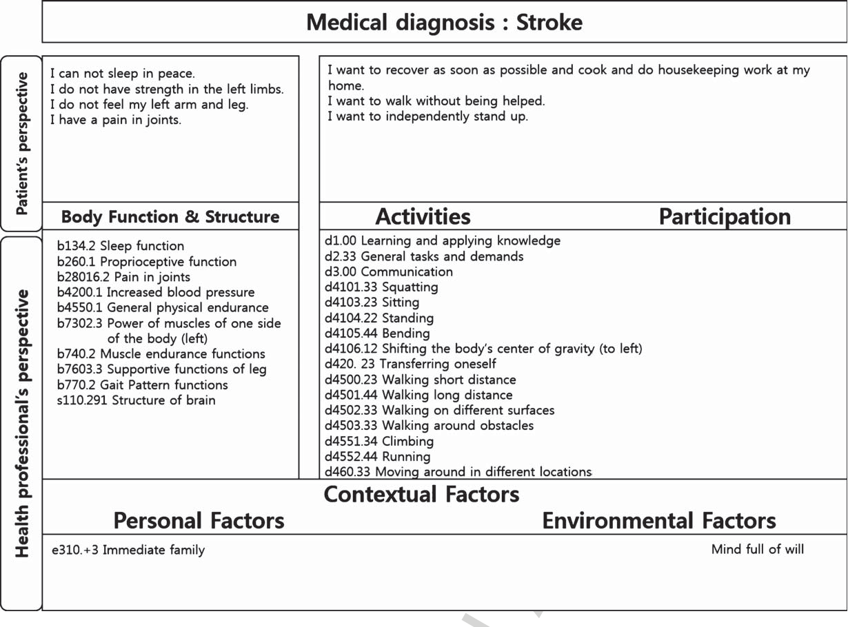 Figure 1 from Progressive intervention strategy for the gait