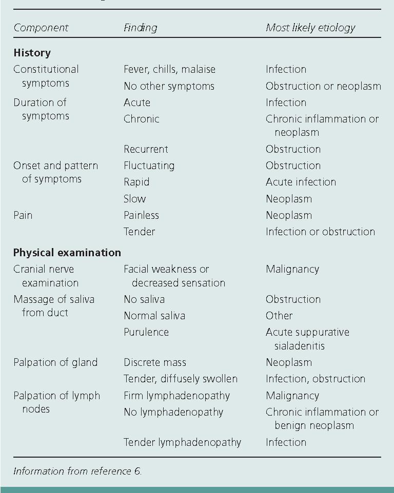 Table 2 from Salivary gland disorders  - Semantic Scholar
