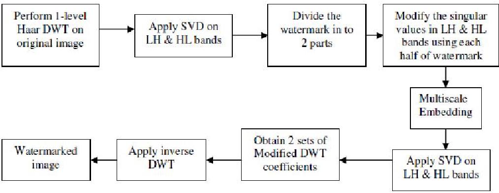 Figure 1 from Secure Digital Image Watermarking using DWT