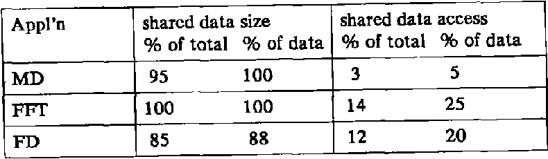 Figure 2. Ratios: size and memory reference