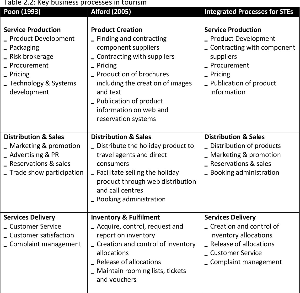 PDF] Business Value of ICT for Small Tourism Enterprises