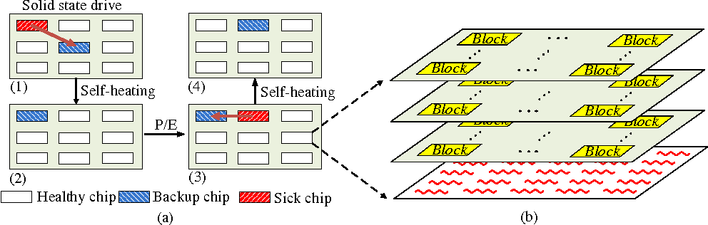 Figure 1 from Exploiting Heat-Accelerated Flash Memory Wear