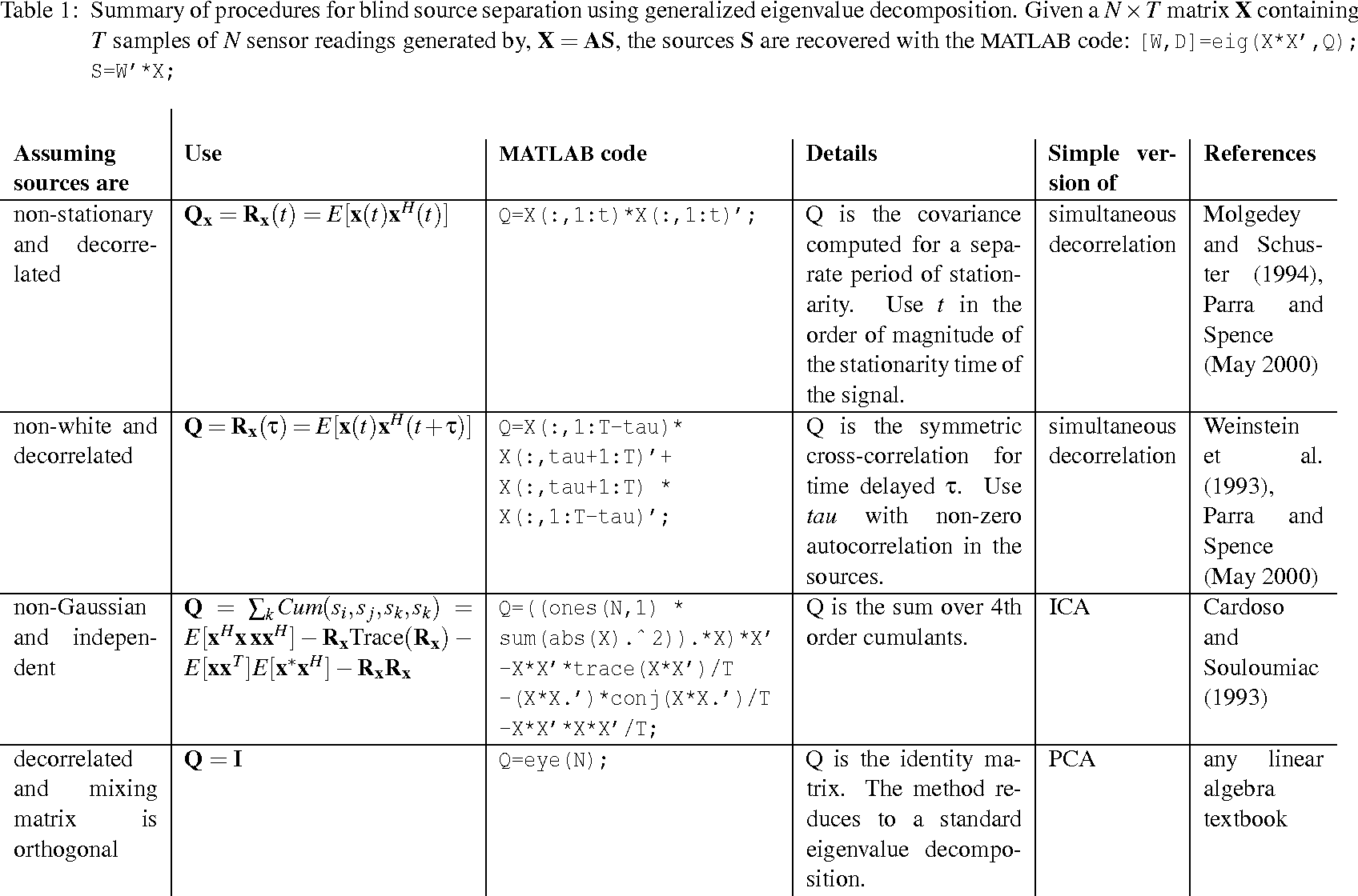 Table 1 from Blind Source Separation via Generalized