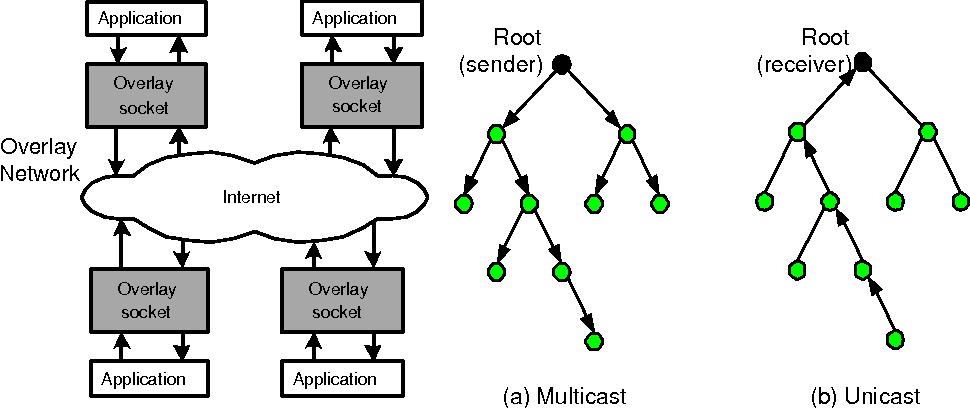 Programming Overlay Networks with Overlay Sockets - Semantic