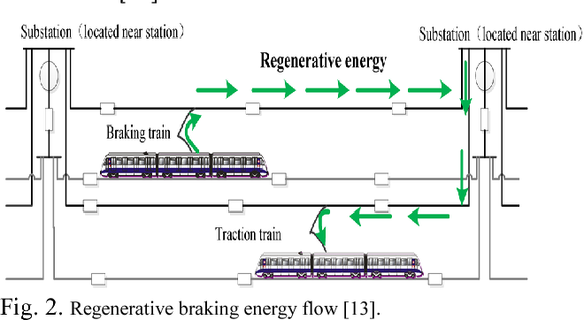 A Survey on Energy-Efficient Timetable Optimization Model