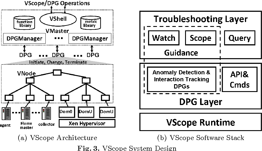 Figure 3 from VScope: Middleware for Troubleshooting Time