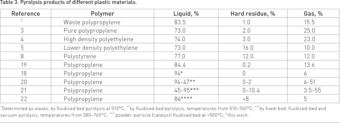 Table 3 from Pyrolysis of waste polypropylene and