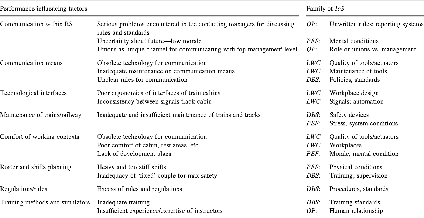 Pdf Human Error Risk Management For Engineering Systems A Methodology For Design Safety Assessment Accident Investigation And Training Semantic Scholar
