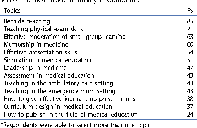 Table 5 from A survey of senior medical students' attitudes