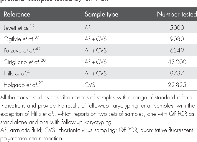 QF-PCR: application, overview and review of the literature