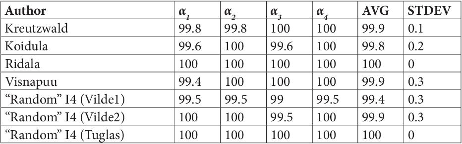 Pdf The Accentual Structure Of Estonian Syllabic Accentual