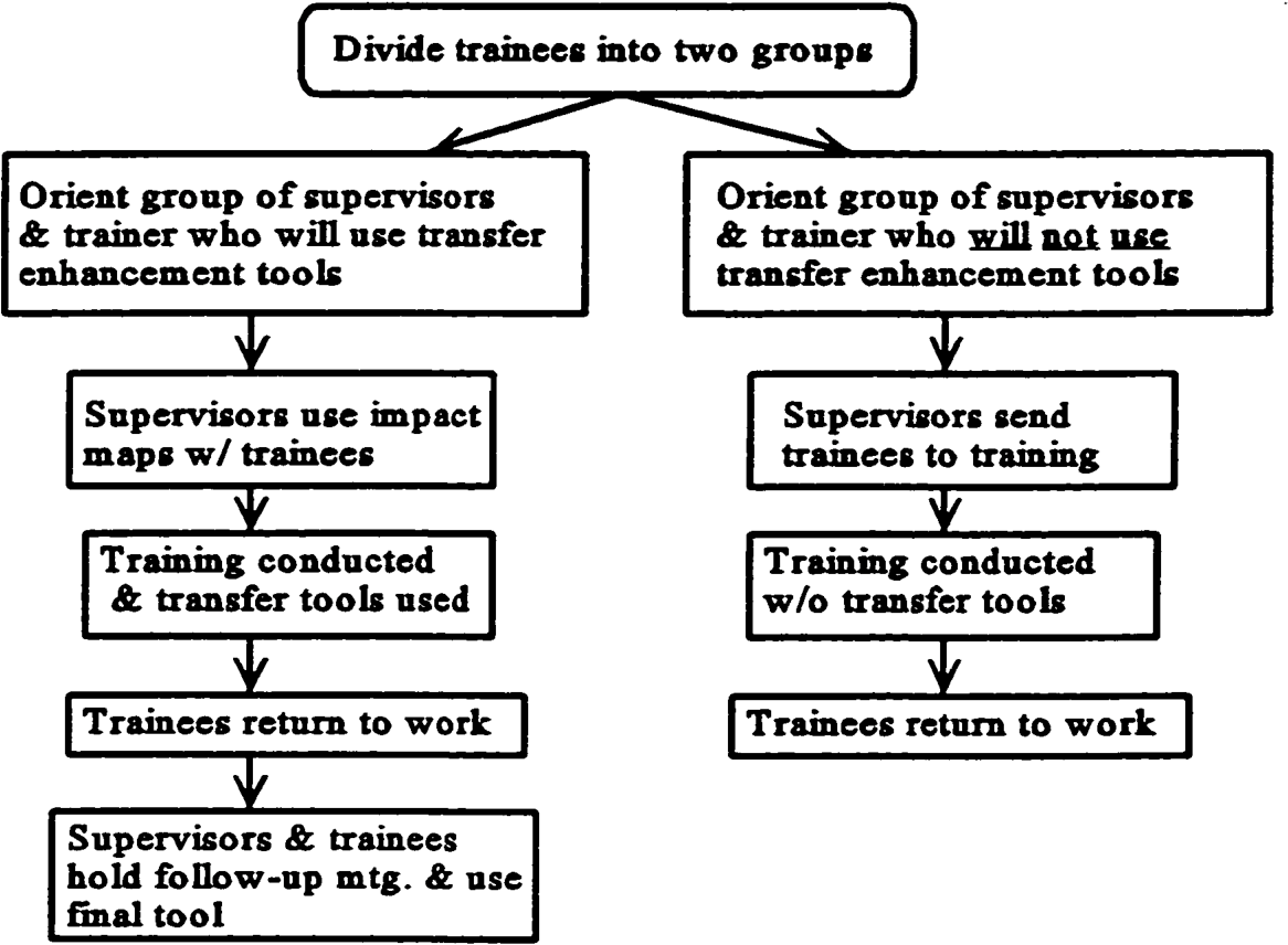 PDF] The Field Study of a Training Transfer Enhancement