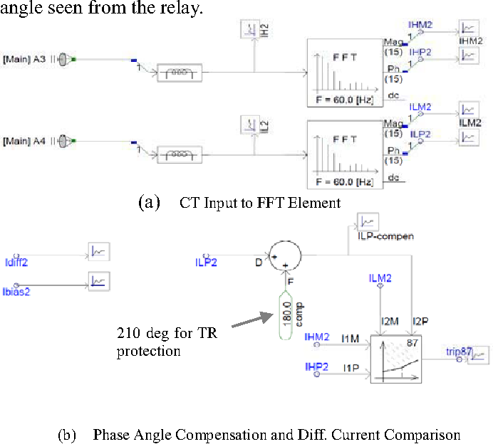 Figure 7 from Protection relay stability study for 115kV and