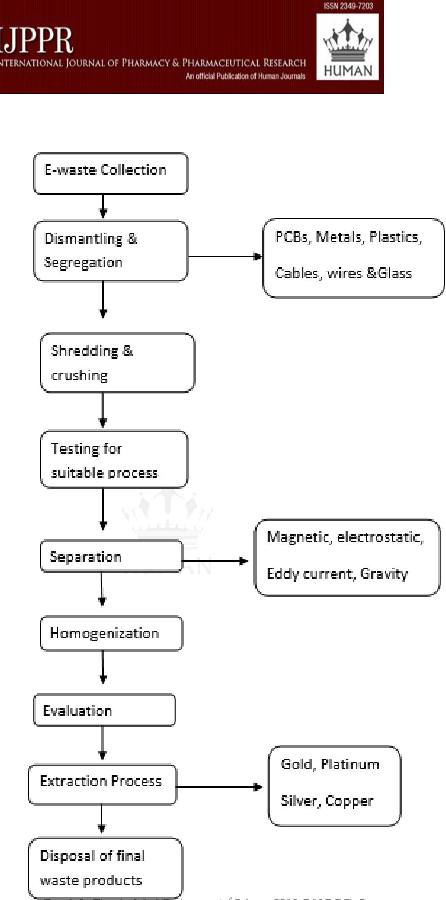 Extraction Of Gold And Other Precious Metals From E Waste Semantic Scholar