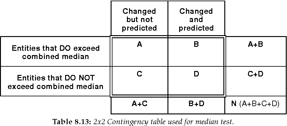 table 8.13
