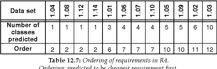 table 12.7
