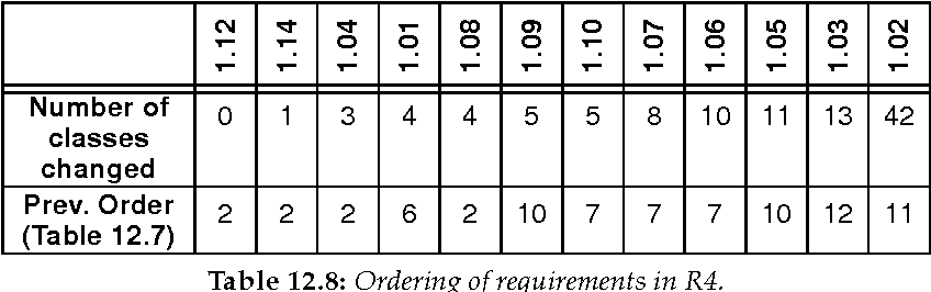 table 12.8