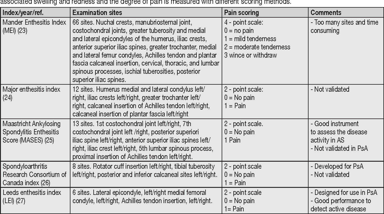 Table IV from Classification and clinical assessment