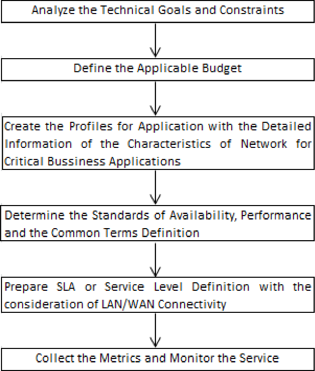 Service Level Management in cloud computing - Semantic Scholar
