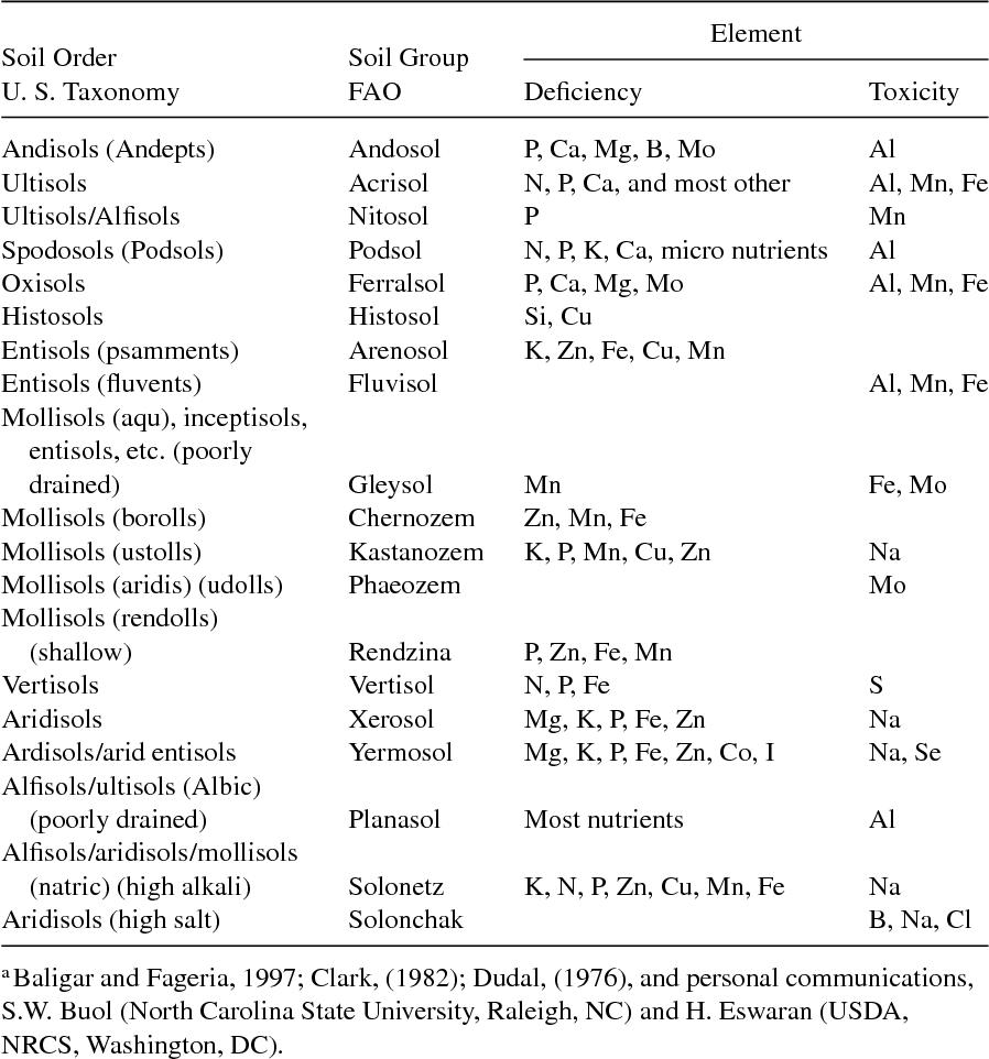 NUTRIENT USE EFFICIENCY IN PLANTS - Semantic Scholar