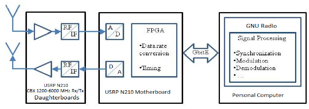 Figure 1 from CONCATENATED CODING IN OFDM FOR WIMAX USING