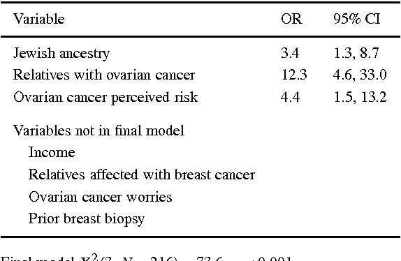 Breast And Ovarian Cancer Screening Practices In Healthy Women With A Strong Family History Of Breast Or Ovarian Cancer Semantic Scholar