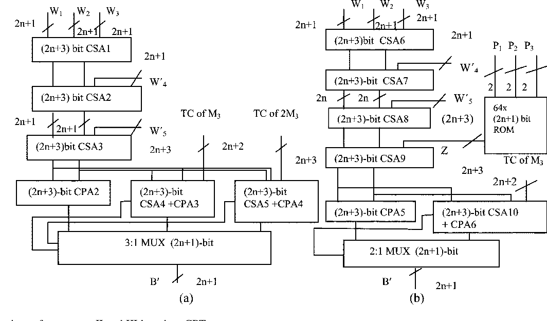 RNS-To-Binary Converter for a New Three-Moduli Set $\{2^{{n
