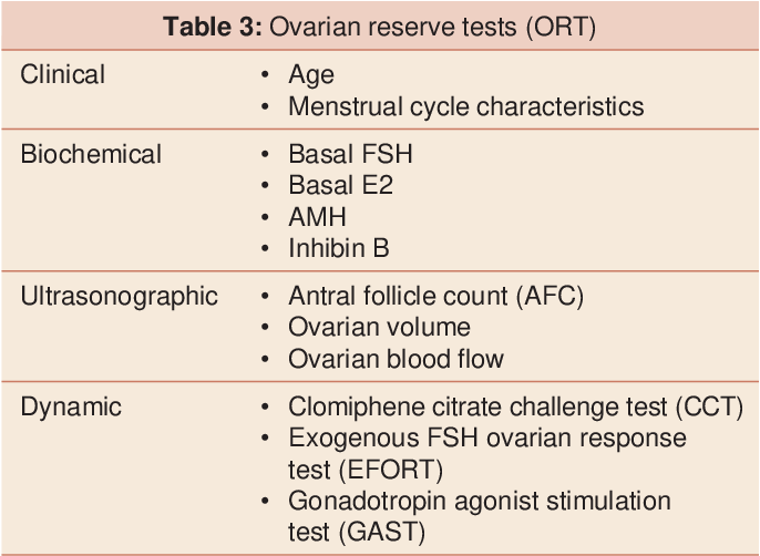 Table 3 from Diminished Ovarian Reserve, Causes, Assessment
