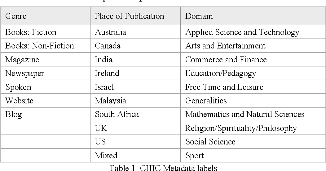 Table 1 From A Systematic Approach To The Selection Of Neologisms For Inclusion In A Large Monolingual Dictionary Semantic Scholar