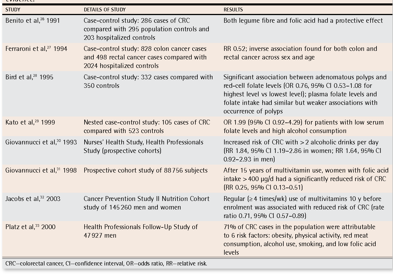 Table 3 From Diet And Colorectal Cancer Review Of The Evidence Semantic Scholar