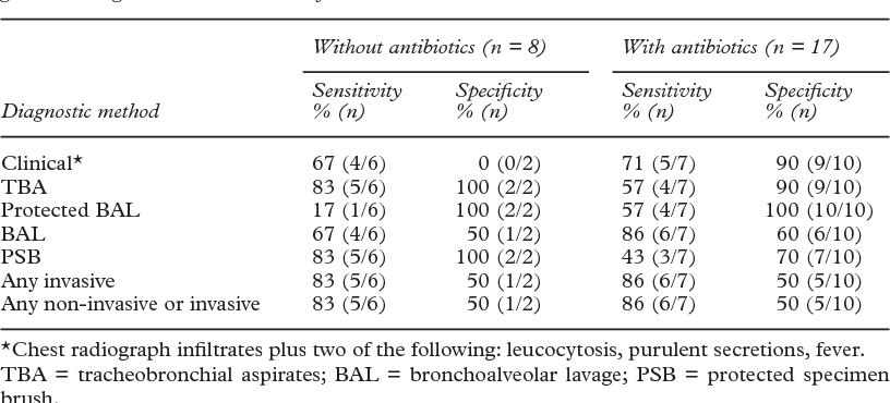 Table 4 from Clinical diagnosis of ventilator associated