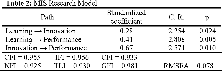 Table 2 from An Application of Moderation Analysis in