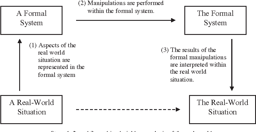 Research methods in (mathematics) education - Semantic Scholar