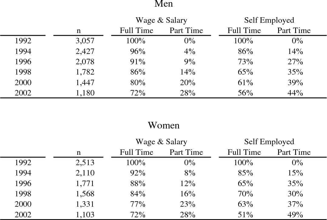 PDF] Self-employment transitions among older American
