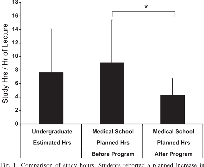 Figure 1 from Implementation of a study skills program for