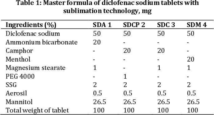 Excipient Screening And Development Of Formulation Design Space For Diclofenac Sodium Fast Dissolving Tablets Research Article Semantic Scholar