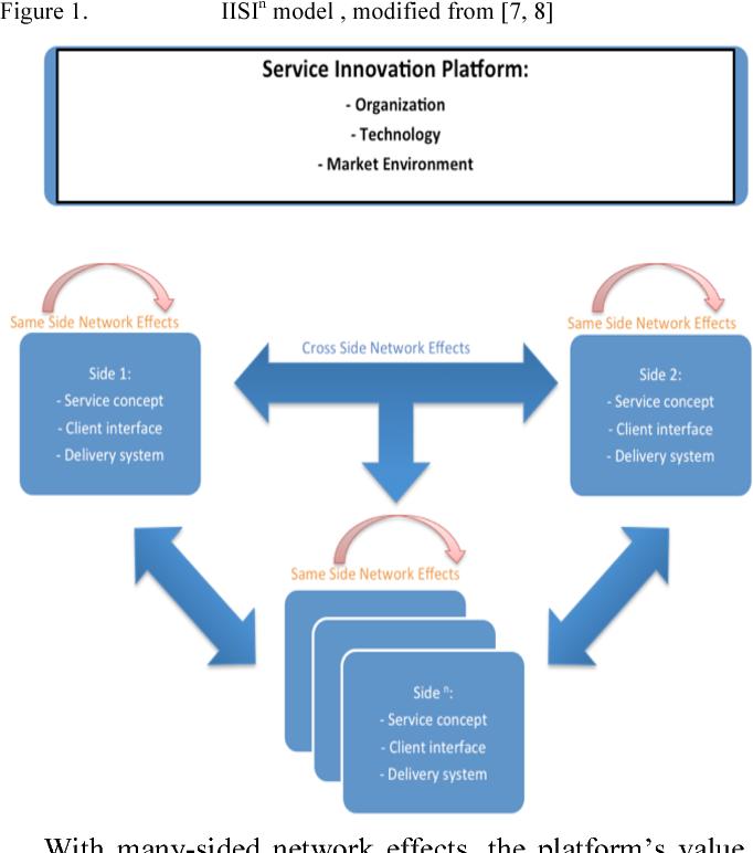 Figure 1 from Mobile Service Platforms: Comparing Nokia OVI