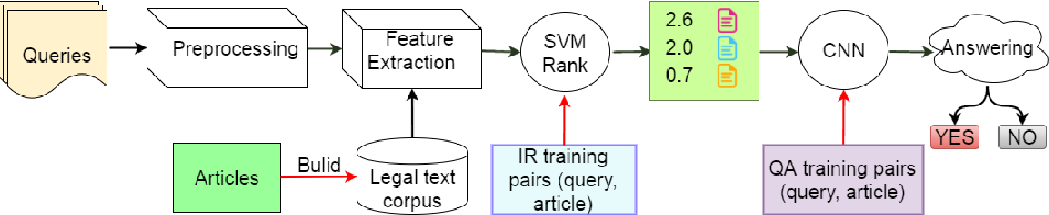 PDF] Legal Question Answering using Ranking SVM and Deep