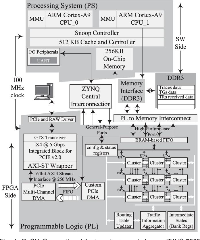 Figure 1 from DuCNoC: A High-Throughput FPGA-Based NoC