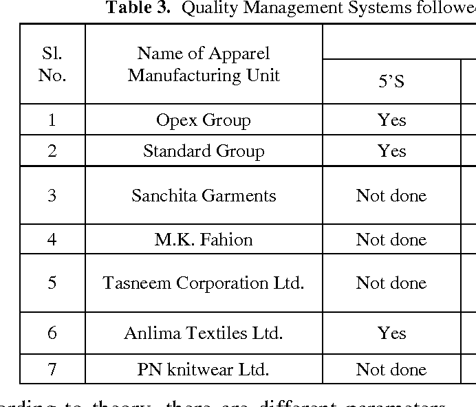 Table 3 From Quality Management In Garment Industry Of Bangladesh Semantic Scholar