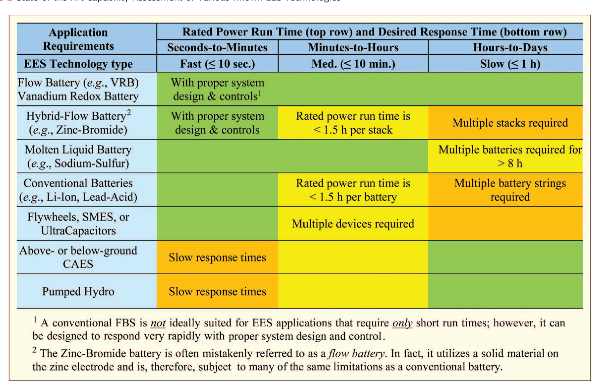 Table 2 from Redox Flow Batteries: An Engineering